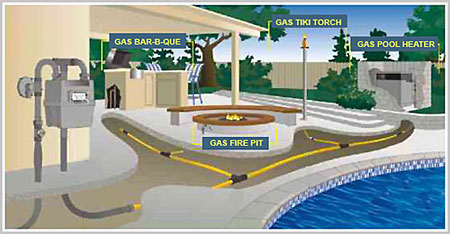Heaters Fire Pits Outdoor Fireplaces And Overhead So You Can Enjoy Your Area Year Around From A Simple Barbecue Hook Up To Gas Piping All